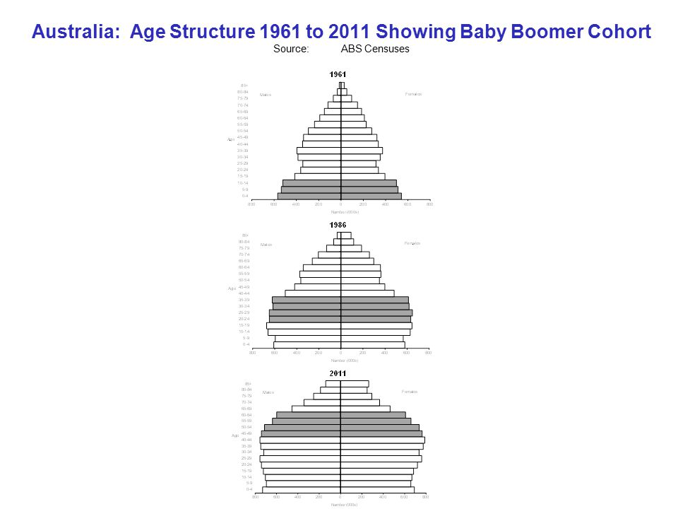 Australia: Age Structure 1961 to 2011 Showing Baby Boomer Cohort Source:ABS Censuses