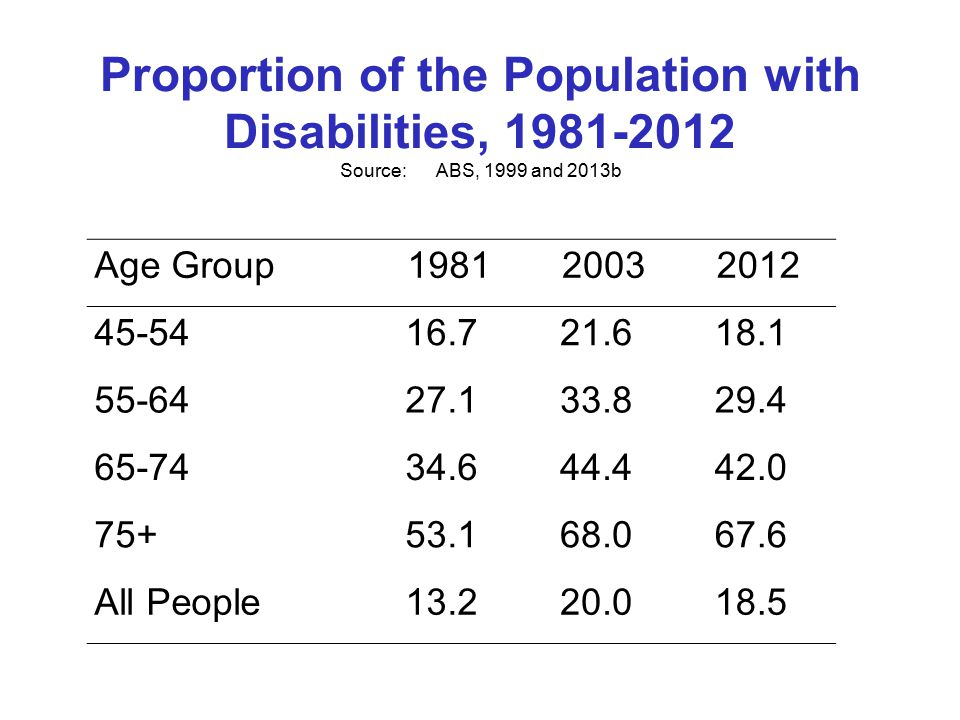 Proportion of the Population with Disabilities, 1981-2012 Source:ABS, 1999 and 2013b Age Group198120032012 45-5416.721.618.1 55-6427.133.829.4 65-7434.644.442.0 75+53.168.067.6 All People13.220.018.5