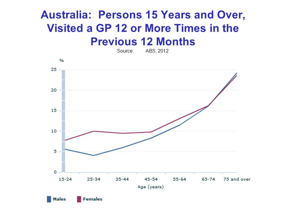 Australia: Persons 15 Years and Over, Visited a GP 12 or More Times in the Previous 12 Months Source:ABS, 2012