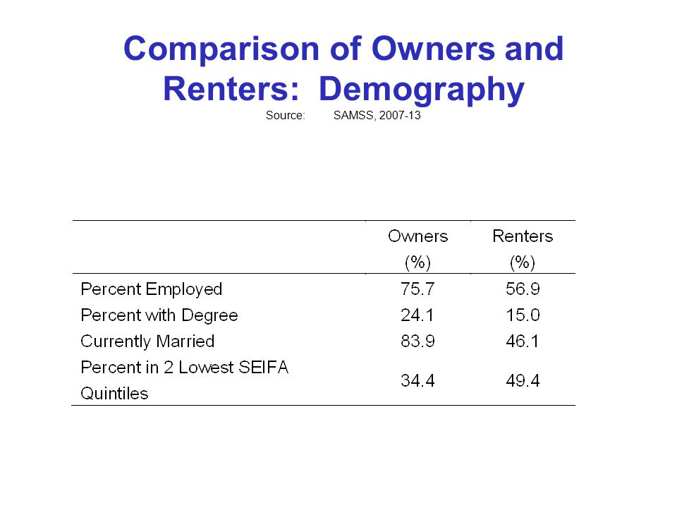 Comparison of Owners and Renters: Demography Source:SAMSS, 2007-13