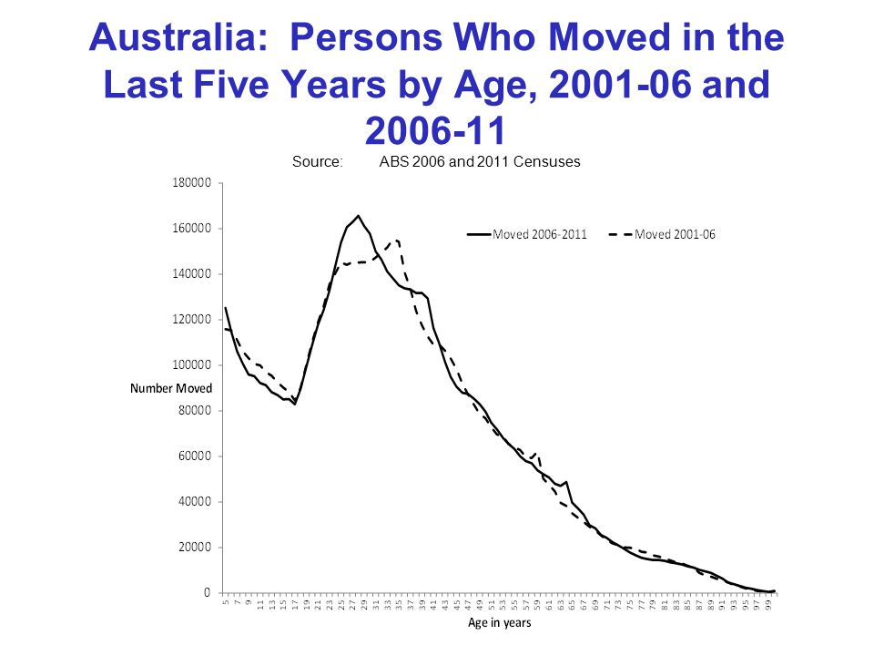 Australia: Persons Who Moved in the Last Five Years by Age, 2001-06 and 2006-11 Source:ABS 2006 and 2011 Censuses