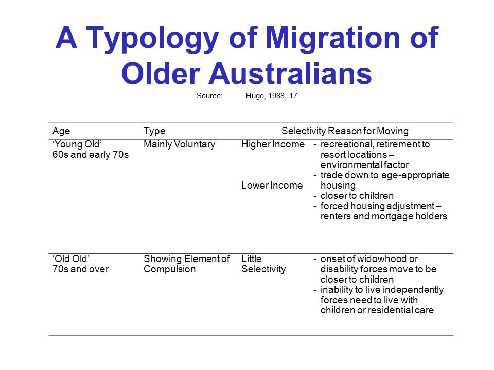 A Typology of Migration of Older Australians Source:Hugo, 1988, 17 AgeTypeSelectivity Reason for Moving 'Young Old' 60s and early 70s Mainly VoluntaryHigher Income Lower Income -recreational, retirement to resort locations – environmental factor -trade down to age-appropriate housing -closer to children -forced housing adjustment – renters and mortgage holders 'Old Old' 70s and over Showing Element of Compulsion Little Selectivity -onset of widowhood or disability forces move to be closer to children -inability to live independently forces need to live with children or residential care