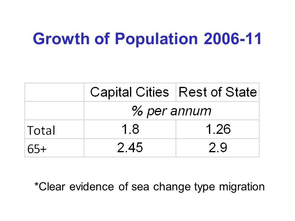 Growth of Population 2006-11 *Clear evidence of sea change type migration