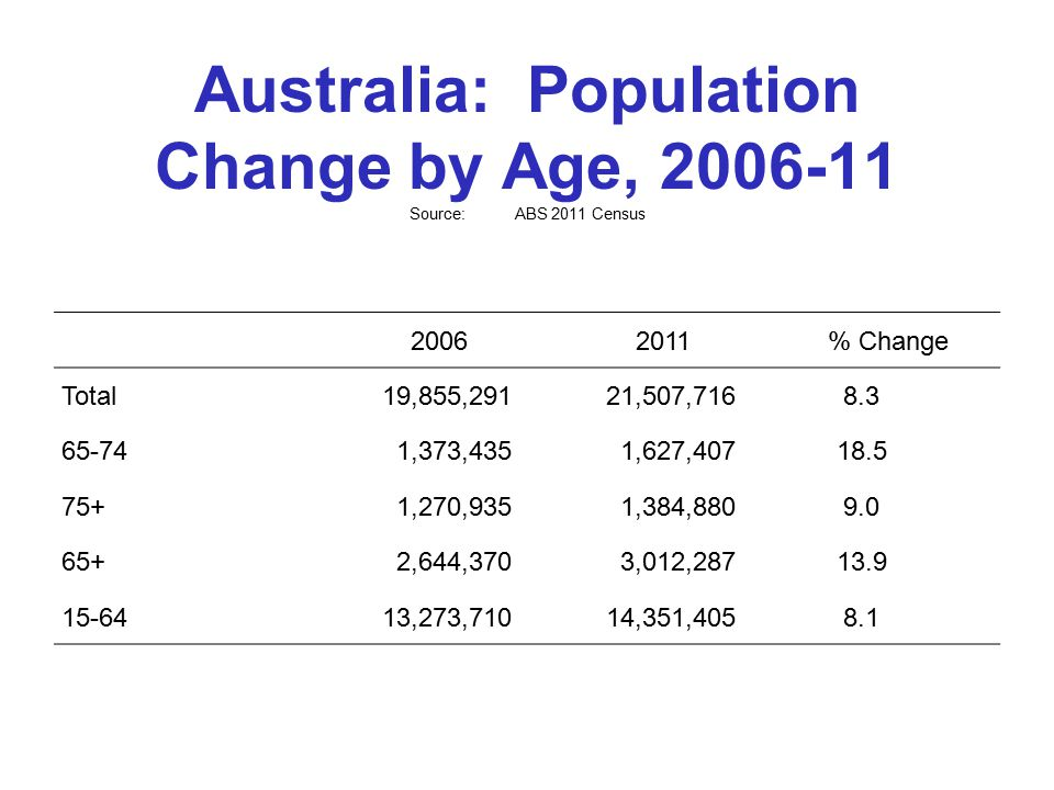 Australia: Population Change by Age, 2006-11 Source:ABS 2011 Census 20062011% Change Total19,855,29121,507,7168.3 65-741,373,4351,627,40718.5 75+1,270,9351,384,8809.0 65+2,644,3703,012,28713.9 15-6413,273,71014,351,4058.1