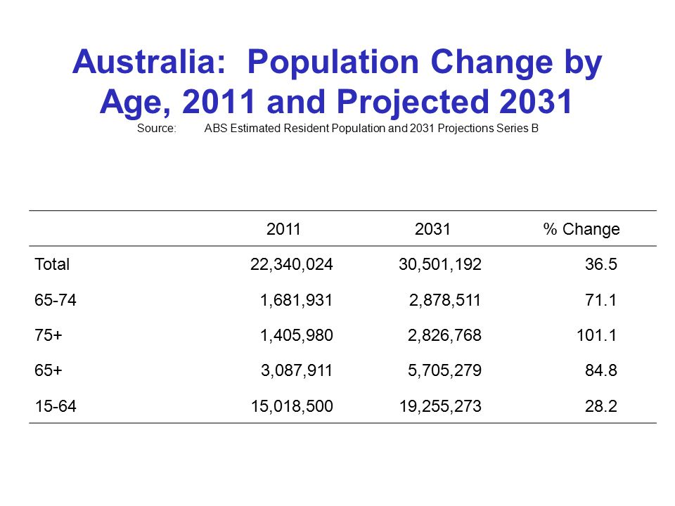 Australia: Population Change by Age, 2011 and Projected 2031 Source:ABS Estimated Resident Population and 2031 Projections Series B 20112031% Change Total22,340,02430,501,19236.5 65-741,681,9312,878,51171.1 75+1,405,9802,826,768101.1 65+3,087,9115,705,27984.8 15-6415,018,50019,255,27328.2