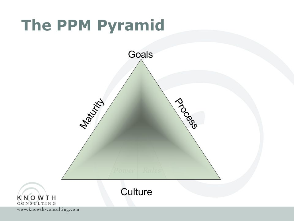 The PPM Pyramid Culture PowerRules Process Maturity Goals