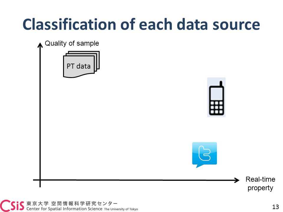 Classification of each data source 13 Real-time property Quality of sample PT data