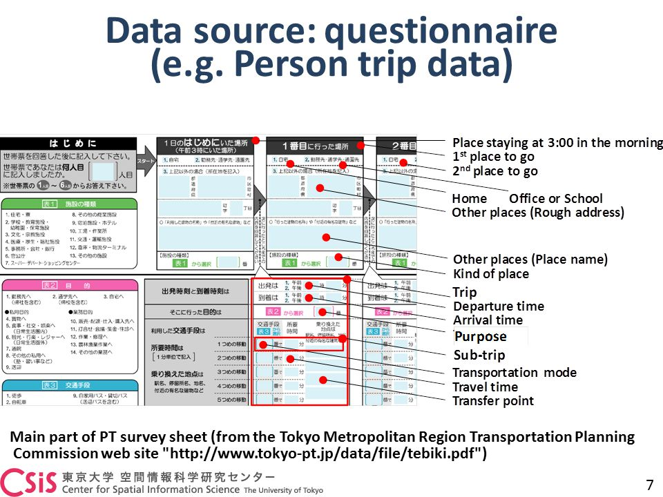 Data source: questionnaire (e.g.