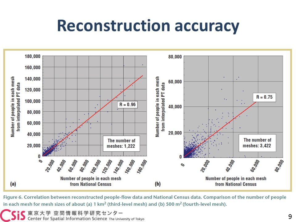 Reconstruction accuracy 9