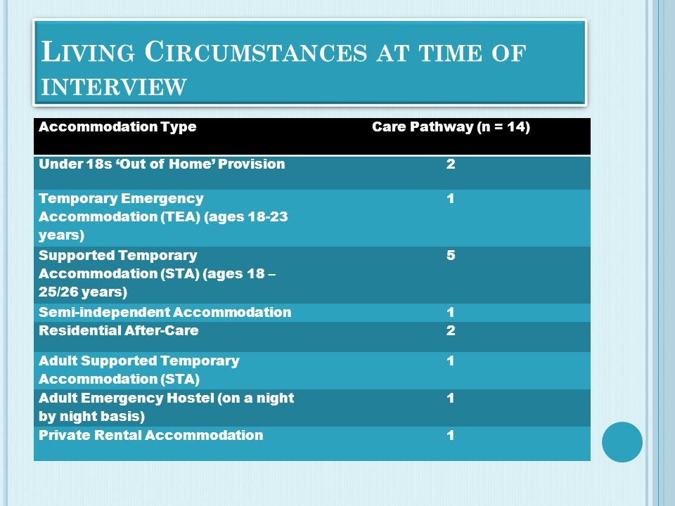 L IVING C IRCUMSTANCES AT TIME OF INTERVIEW Accommodation TypeCare Pathway (n = 14) Under 18s 'Out of Home' Provision2 Temporary Emergency Accommodation (TEA) (ages 18-23 years) 1 Supported Temporary Accommodation (STA) (ages 18 – 25/26 years) 5 Semi-independent Accommodation1 Residential After-Care2 Adult Supported Temporary Accommodation (STA) 1 Adult Emergency Hostel (on a night by night basis) 1 Private Rental Accommodation1