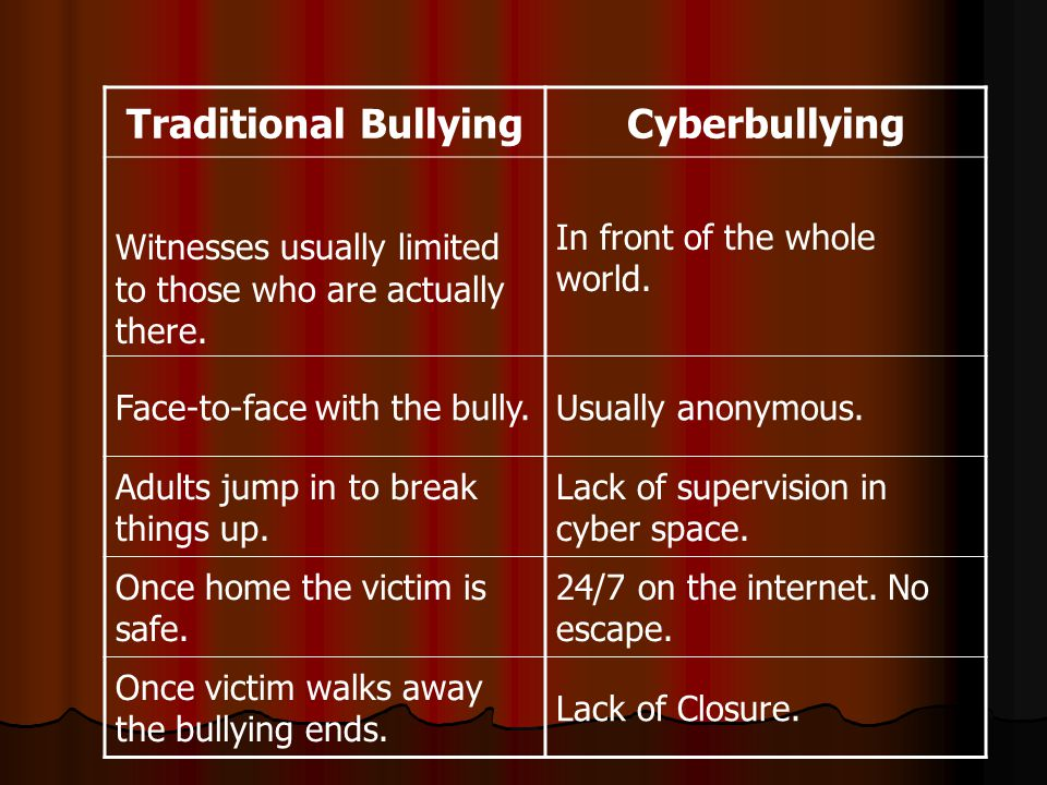 Traditional BullyingCyberbullying Witnesses usually limited to those who are actually there.