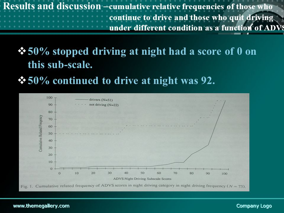 www.themegallery.comCompany Logo Results and discussion – cumulative relative frequencies of those who continue to drive and those who quit driving under different condition as a function of A DVS  50% stopped driving at night had a score of 0 on this sub-scale.