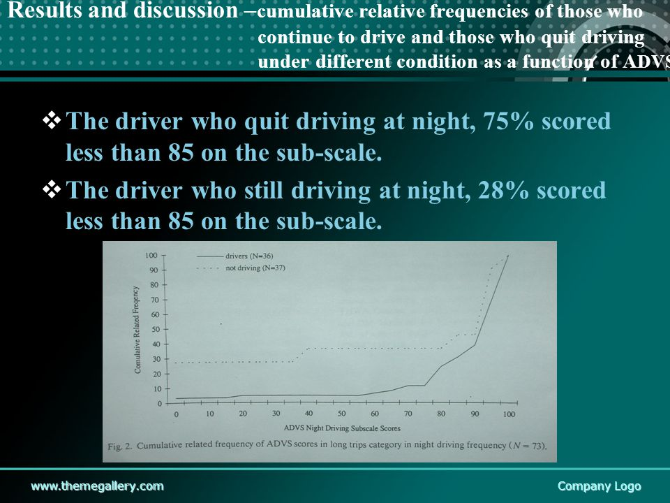 www.themegallery.comCompany Logo Results and discussion – cumulative relative frequencies of those who continue to drive and those who quit driving under different condition as a function of A DVS  The driver who quit driving at night, 75% scored less than 85 on the sub-scale.