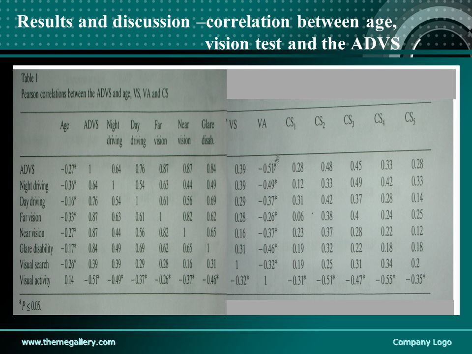 www.themegallery.comCompany Logo Results and discussion –correlation between age, vision test and the ADVS