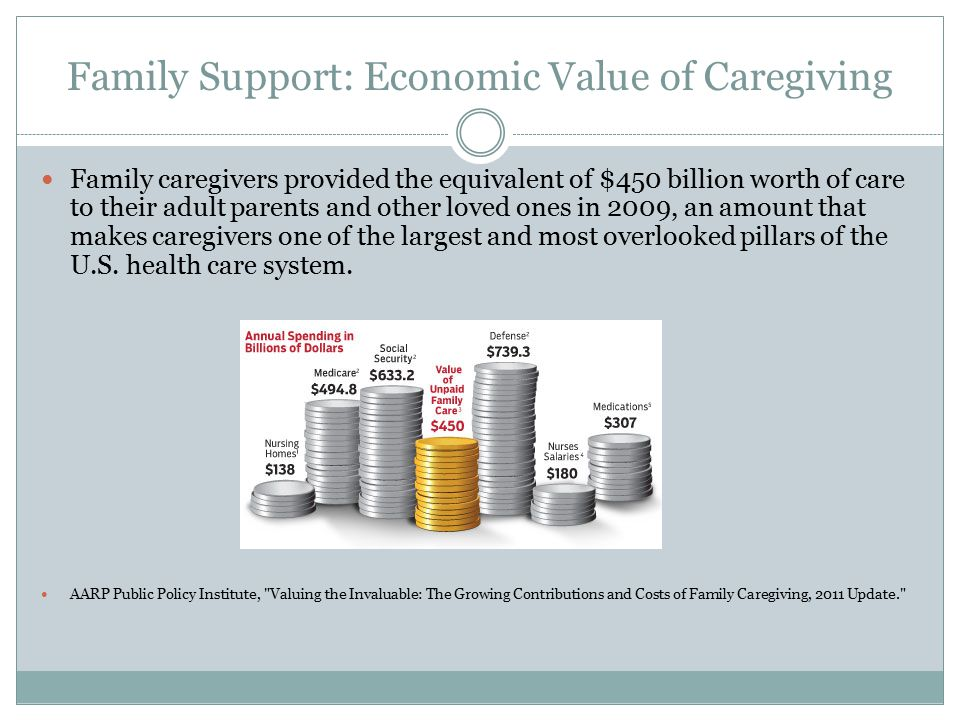 Family Support: Economic Value of Caregiving Family caregivers provided the equivalent of $450 billion worth of care to their adult parents and other loved ones in 2009, an amount that makes caregivers one of the largest and most overlooked pillars of the U.S.