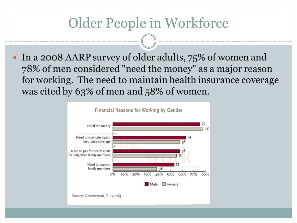 Older People in Workforce In a 2008 AARP survey of older adults, 75% of women and 78% of men considered need the money as a major reason for working.