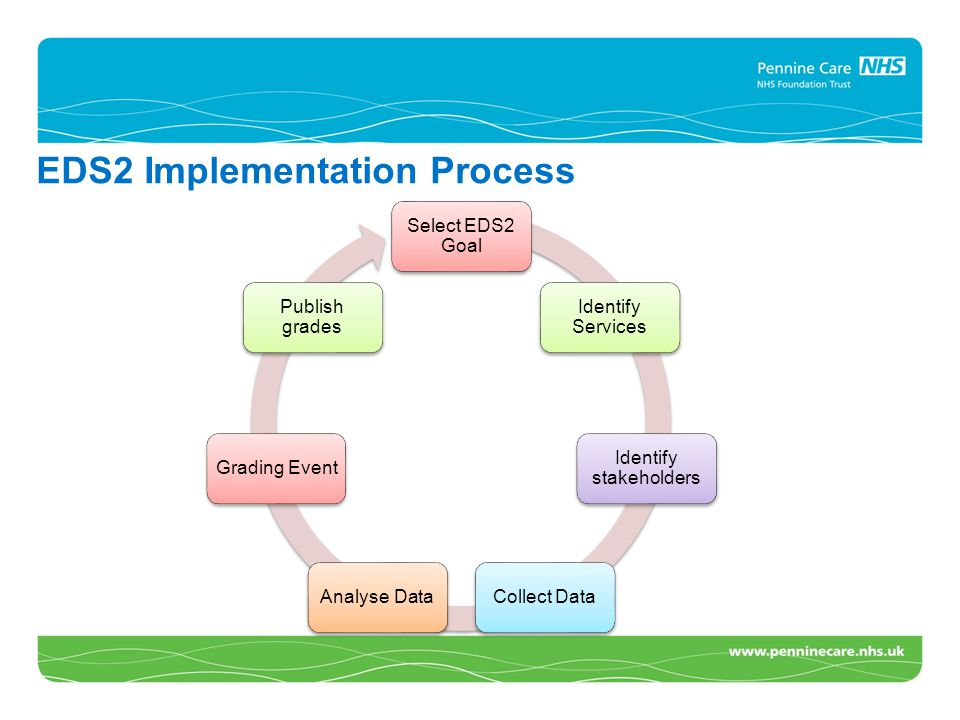 EDS2 Implementation Process Select EDS2 Goal Identify Services Identify stakeholders Collect DataAnalyse DataGrading Event Publish grades