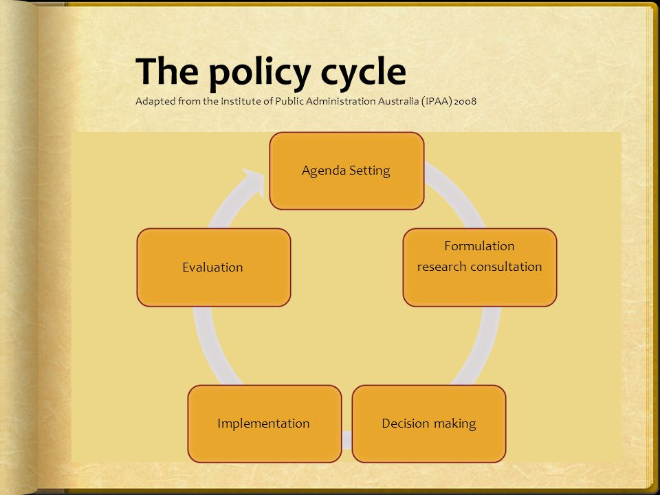 The policy cycle Adapted from the Institute of Public Administration Australia (IPAA) 2008 Agenda Setting Formulation research consultationDecision makingImplementationEvaluation
