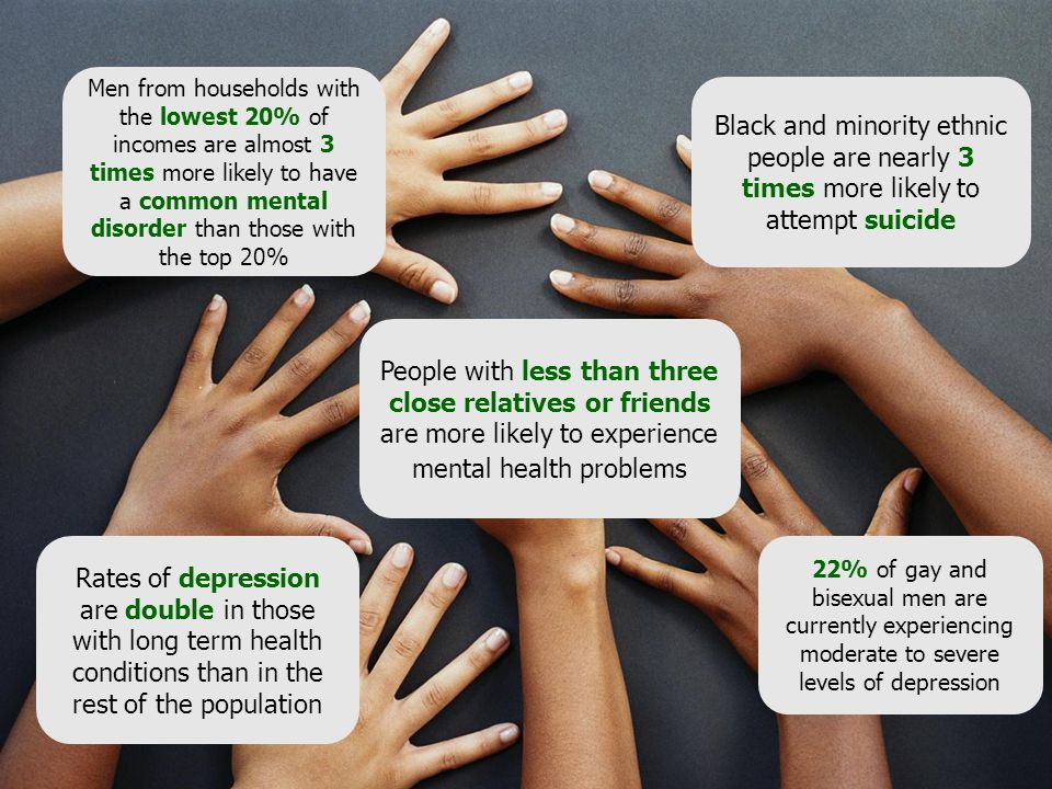 People with less than three close relatives or friends are more likely to experience mental health problems Rates of depression are double in those with long term health conditions than in the rest of the population Black and minority ethnic people are nearly 3 times more likely to attempt suicide Men from households with the lowest 20% of incomes are almost 3 times more likely to have a common mental disorder than those with the top 20% 22% of gay and bisexual men are currently experiencing moderate to severe levels of depression