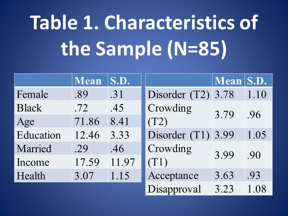 Table 1. Characteristics of the Sample (N=85) MeanS.D.