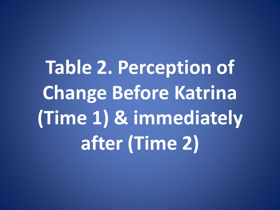 Table 2. Perception of Change Before Katrina (Time 1) & immediately after (Time 2)