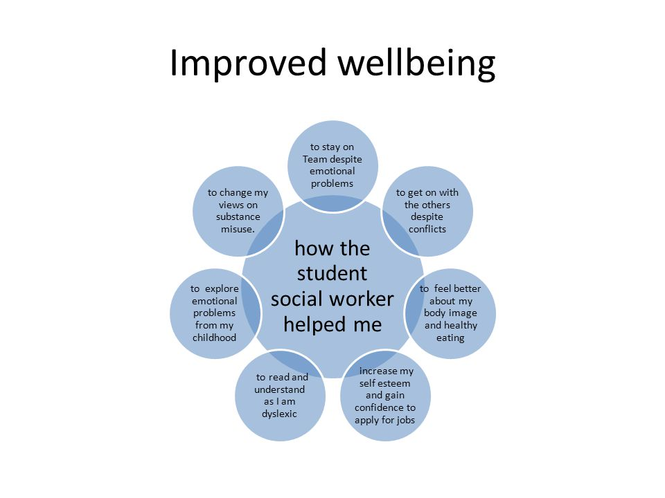 Improved wellbeing how the student social worker helped me to stay on Team despite emotional problems to get on with the others despite conflicts to feel better about my body image and healthy eating increase my self esteem and gain confidence to apply for jobs to read and understand as I am dyslexic to explore emotional problems from my childhood to change my views on substance misuse.