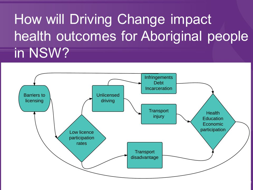 22 How will Driving Change impact health outcomes for Aboriginal people in NSW