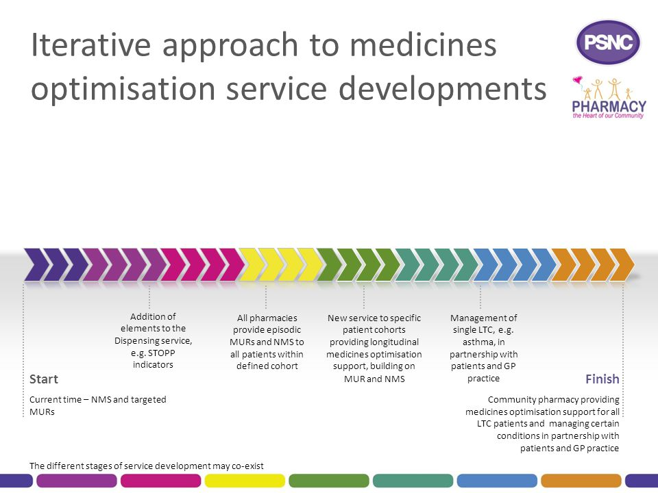 Iterative approach to medicines optimisation service developments Start Current time – NMS and targeted MURs Finish Community pharmacy providing medicines optimisation support for all LTC patients and managing certain conditions in partnership with patients and GP practice All pharmacies provide episodic MURs and NMS to all patients within defined cohort New service to specific patient cohorts providing longitudinal medicines optimisation support, building on MUR and NMS Addition of elements to the Dispensing service, e.g.