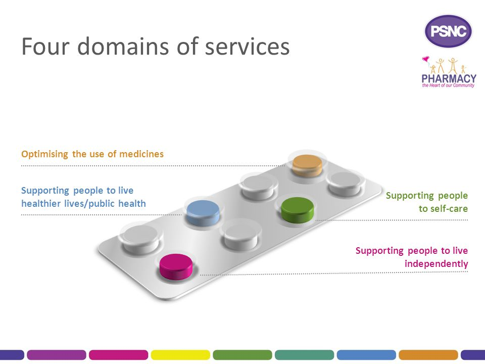 Four domains of services Optimising the use of medicines Supporting people to self-care Supporting people to live independently Supporting people to live healthier lives/public health