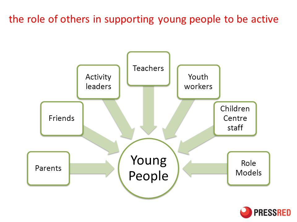 the role of others in supporting young people to be active Young People ParentsFriends Activity leaders Teachers Youth workers Children Centre staff Role Models