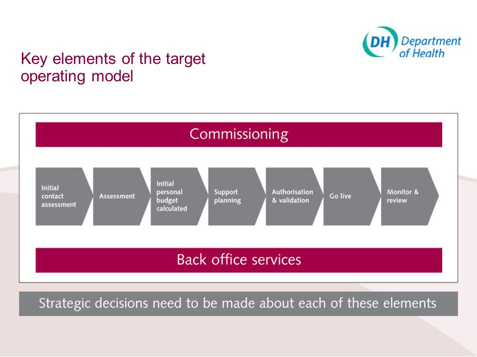 Key elements of the target operating model