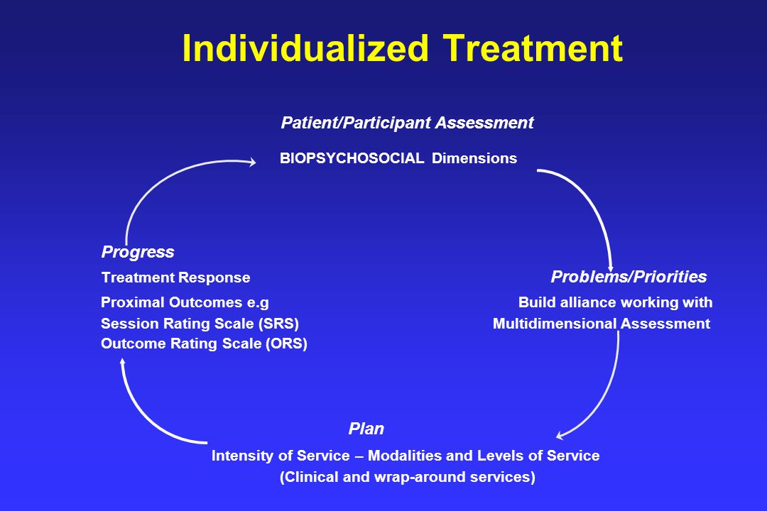 Individualized Treatment Patient/Participant Assessment BIOPSYCHOSOCIAL Dimensions Progress Treatment Response Problems/Priorities Proximal Outcomes e.g Build alliance working with Session Rating Scale (SRS) Multidimensional Assessment Outcome Rating Scale (ORS) Plan Intensity of Service – Modalities and Levels of Service (Clinical and wrap-around services)
