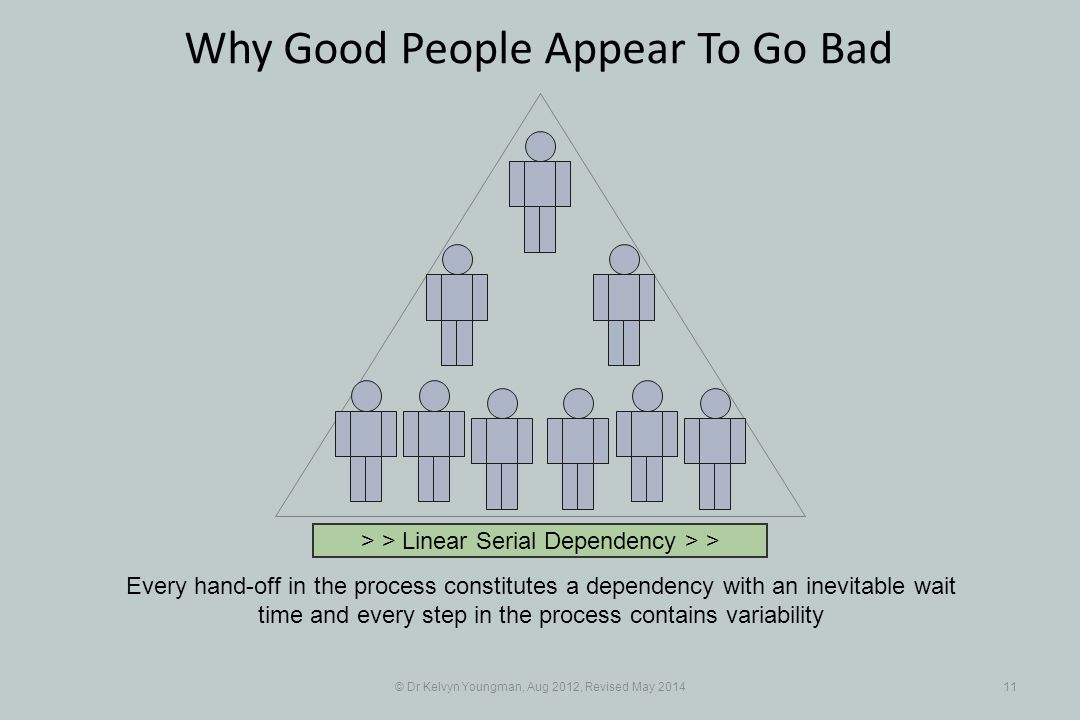 © Dr Kelvyn Youngman, Aug 2012, Revised May 201411 Why Good People Appear To Go Bad Every hand-off in the process constitutes a dependency with an inevitable wait time and every step in the process contains variability > > Linear Serial Dependency > >