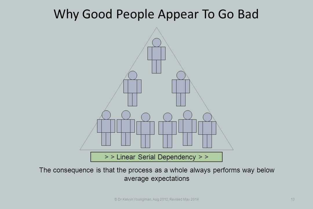 © Dr Kelvyn Youngman, Aug 2012, Revised May 201413 Why Good People Appear To Go Bad The consequence is that the process as a whole always performs way below average expectations > > Linear Serial Dependency > >