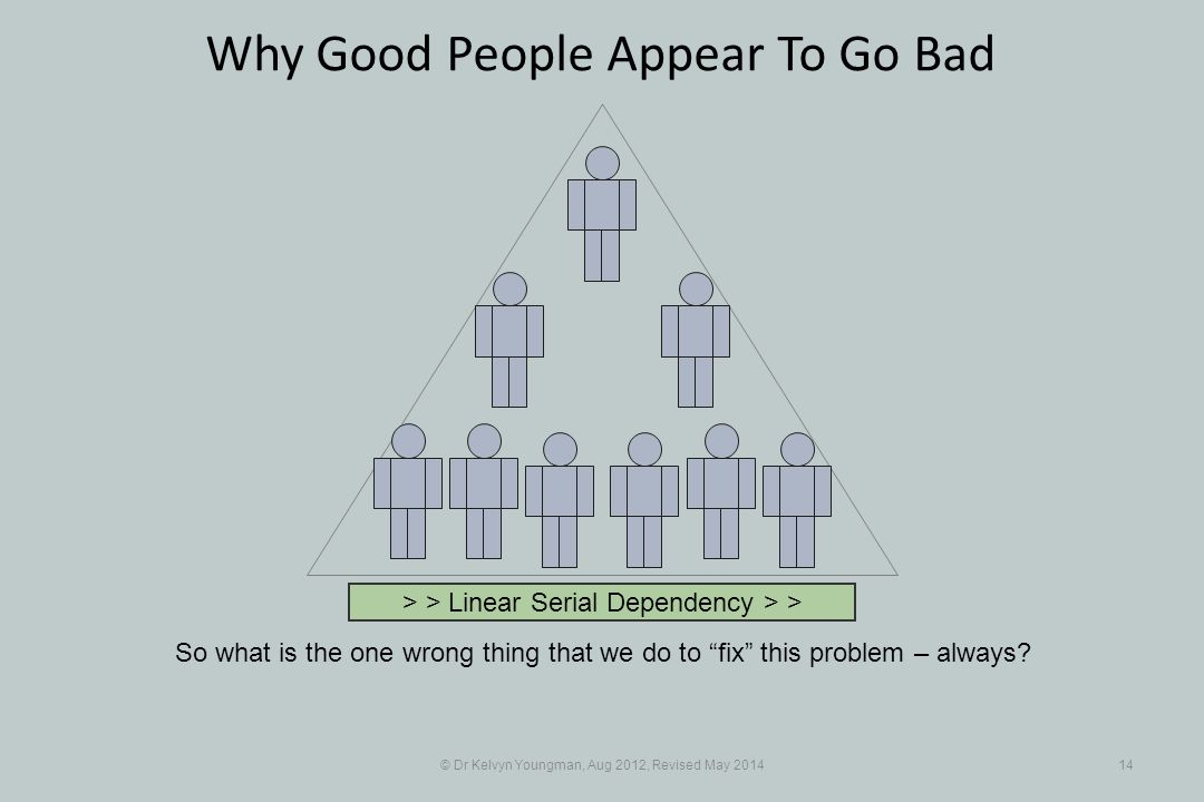 © Dr Kelvyn Youngman, Aug 2012, Revised May 201414 Why Good People Appear To Go Bad So what is the one wrong thing that we do to fix this problem – always.