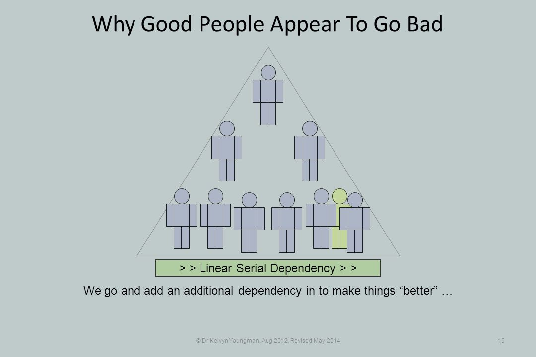 © Dr Kelvyn Youngman, Aug 2012, Revised May 201415 Why Good People Appear To Go Bad We go and add an additional dependency in to make things better … > > Linear Serial Dependency > >