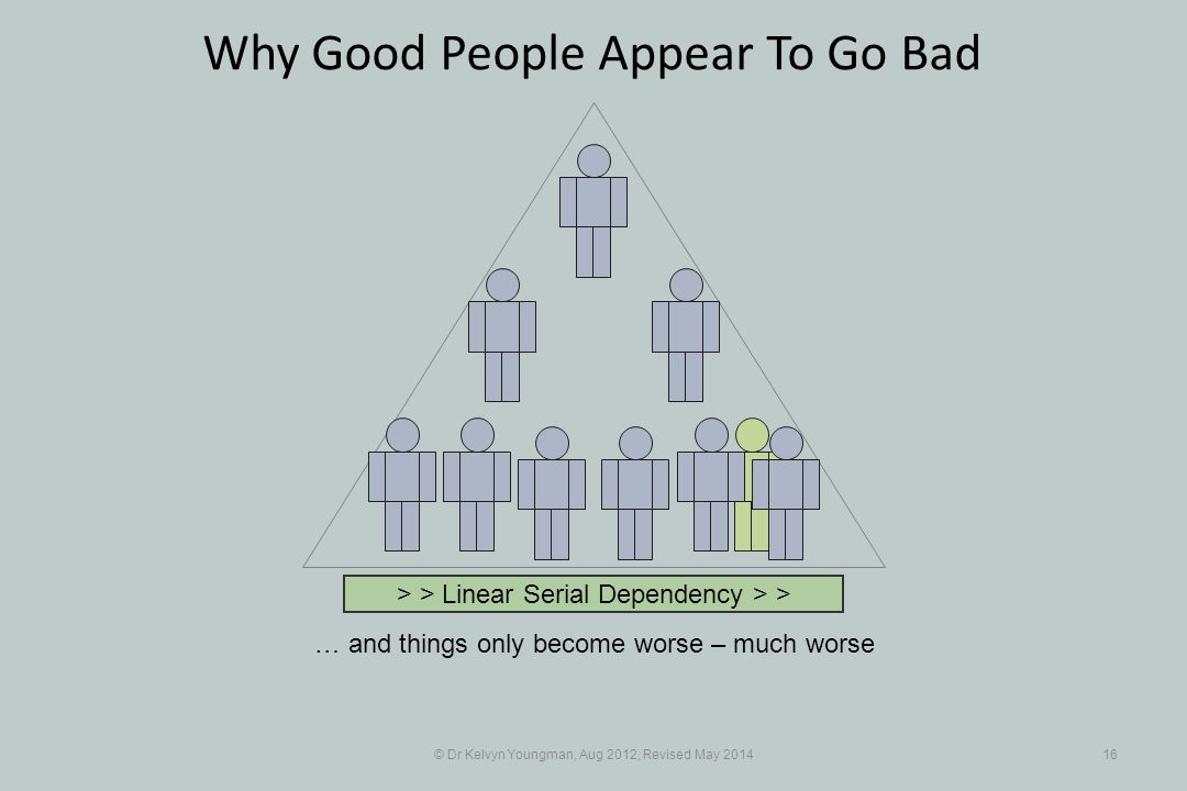 © Dr Kelvyn Youngman, Aug 2012, Revised May 201416 Why Good People Appear To Go Bad … and things only become worse – much worse > > Linear Serial Dependency > >