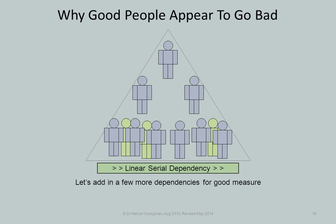 © Dr Kelvyn Youngman, Aug 2012, Revised May 201419 Why Good People Appear To Go Bad Let's add in a few more dependencies for good measure > > Linear Serial Dependency > >