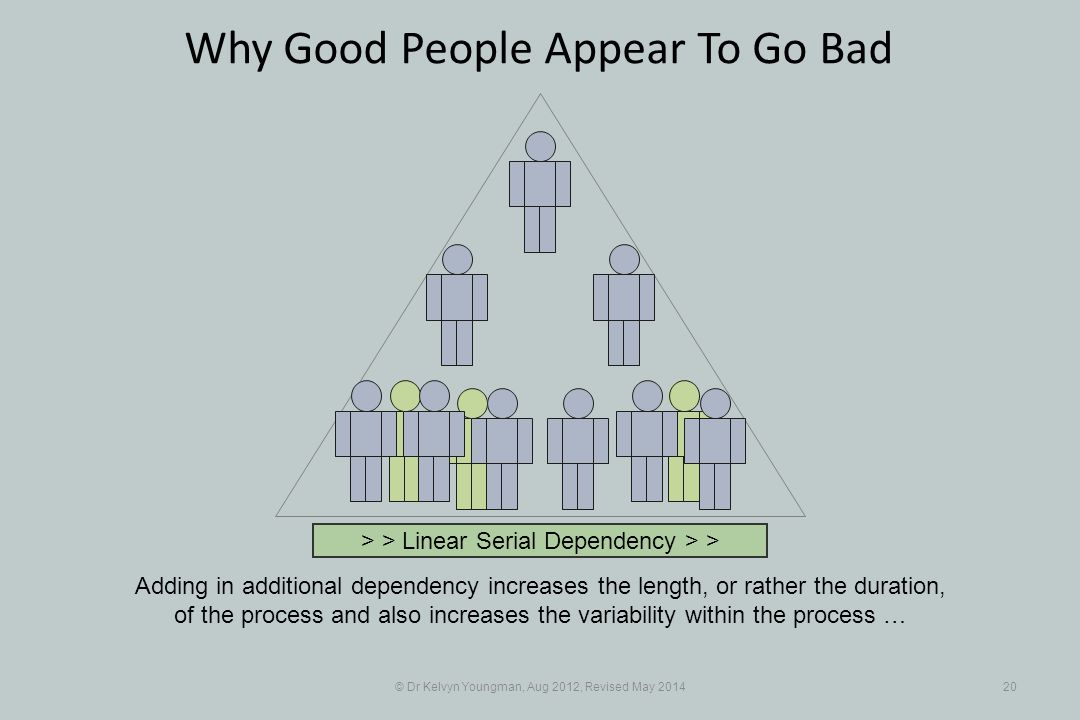 © Dr Kelvyn Youngman, Aug 2012, Revised May 201420 Why Good People Appear To Go Bad Adding in additional dependency increases the length, or rather the duration, of the process and also increases the variability within the process … > > Linear Serial Dependency > >