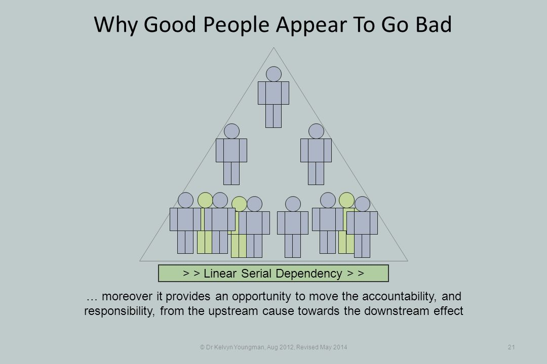 © Dr Kelvyn Youngman, Aug 2012, Revised May 201421 Why Good People Appear To Go Bad … moreover it provides an opportunity to move the accountability, and responsibility, from the upstream cause towards the downstream effect > > Linear Serial Dependency > >