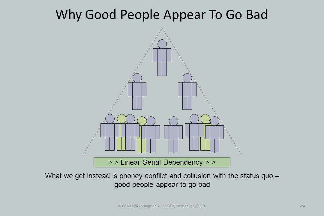 © Dr Kelvyn Youngman, Aug 2012, Revised May 201424 Why Good People Appear To Go Bad What we get instead is phoney conflict and collusion with the status quo – good people appear to go bad > > Linear Serial Dependency > >