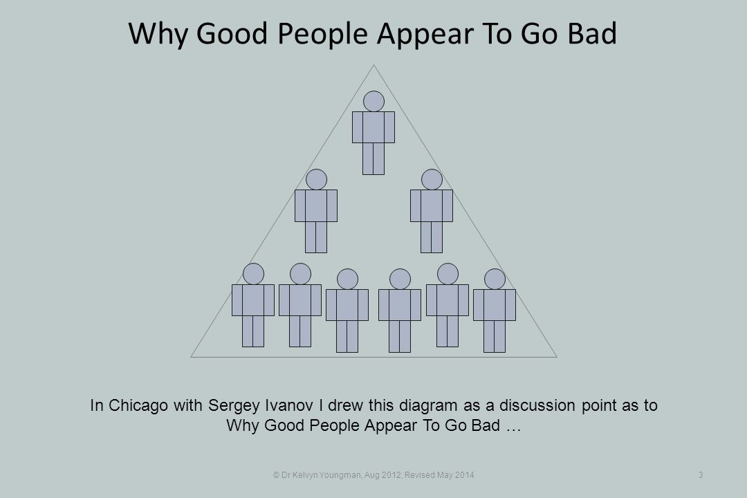 © Dr Kelvyn Youngman, Aug 2012, Revised May 20143 Why Good People Appear To Go Bad In Chicago with Sergey Ivanov I drew this diagram as a discussion point as to Why Good People Appear To Go Bad …
