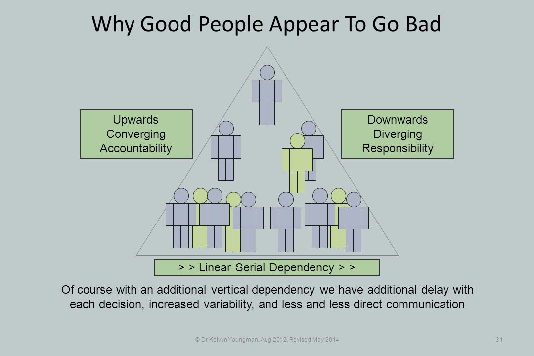 © Dr Kelvyn Youngman, Aug 2012, Revised May 201431 Why Good People Appear To Go Bad Of course with an additional vertical dependency we have additional delay with each decision, increased variability, and less and less direct communication > > Linear Serial Dependency > > Upwards Converging Accountability Downwards Diverging Responsibility