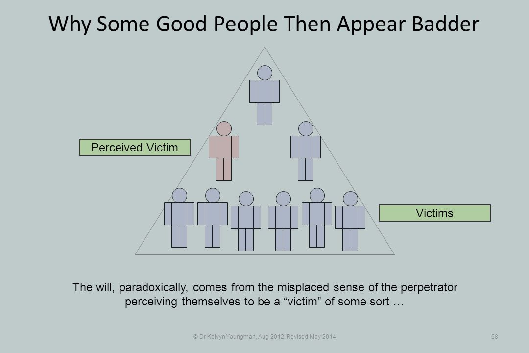 © Dr Kelvyn Youngman, Aug 2012, Revised May 201458 Why Some Good People Then Appear Badder The will, paradoxically, comes from the misplaced sense of the perpetrator perceiving themselves to be a victim of some sort … Perceived Victim Victims