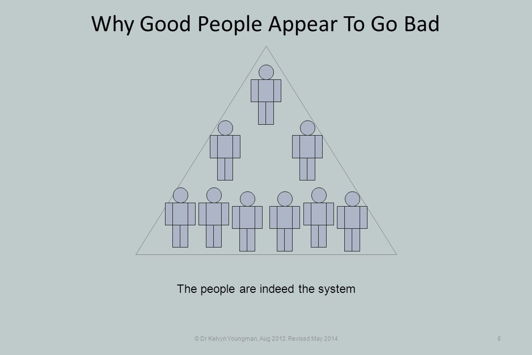 © Dr Kelvyn Youngman, Aug 2012, Revised May 20146 Why Good People Appear To Go Bad The people are indeed the system