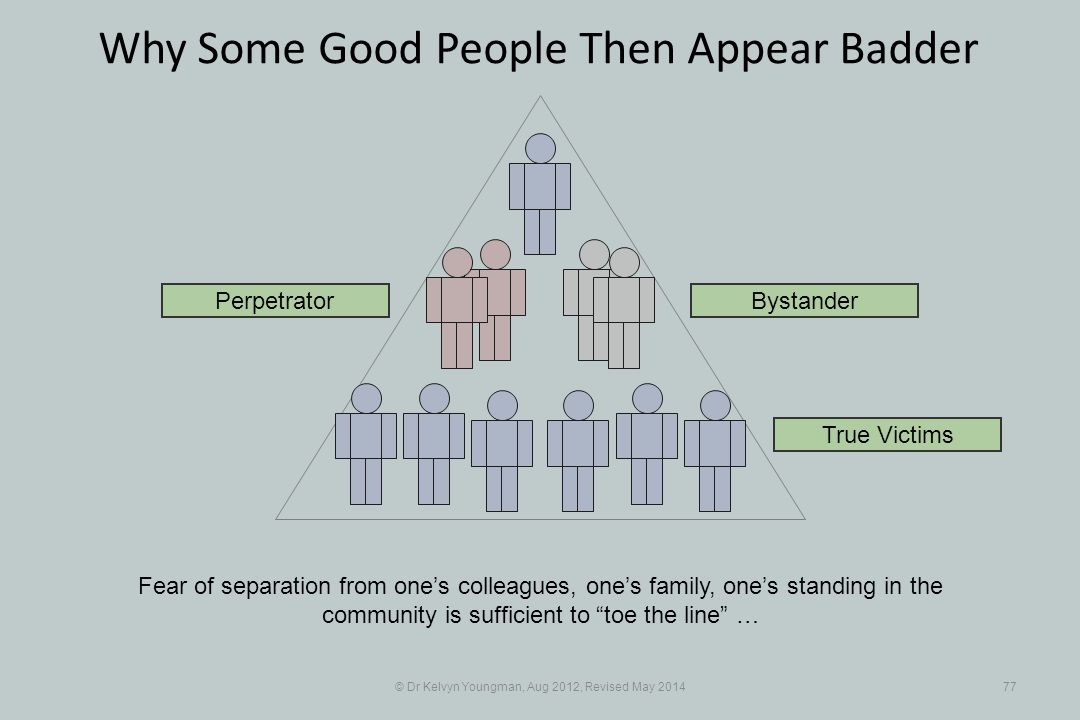 © Dr Kelvyn Youngman, Aug 2012, Revised May 201477 Why Some Good People Then Appear Badder Fear of separation from one's colleagues, one's family, one's standing in the community is sufficient to toe the line … Perpetrator True Victims Bystander