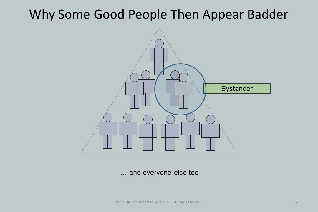 © Dr Kelvyn Youngman, Aug 2012, Revised May 201490 Why Some Good People Then Appear Badder … and everyone else too Bystander