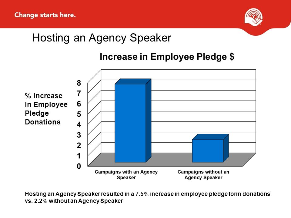 Hosting an Agency Speaker % Increase in Employee Pledge Donations Hosting an Agency Speaker resulted in a 7.5% increase in employee pledge form donations vs.