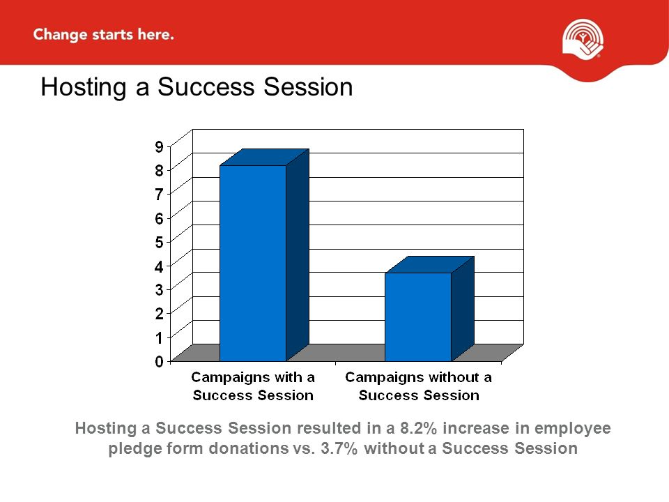 Hosting a Success Session Hosting a Success Session resulted in a 8.2% increase in employee pledge form donations vs.