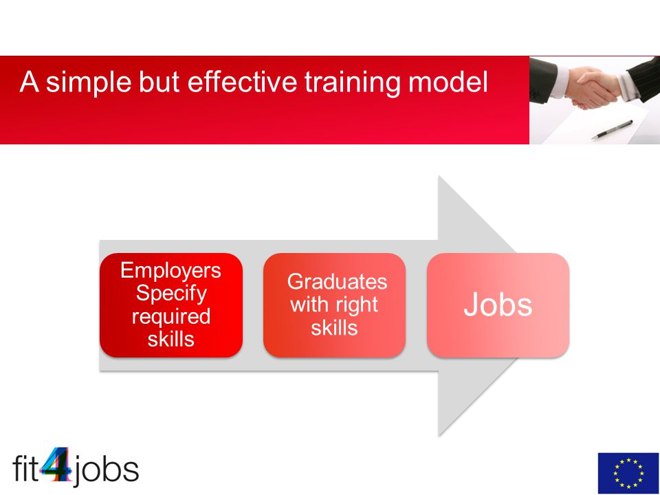 A simple but effective training model Employers Specify required skills Graduates with right skills Jobs